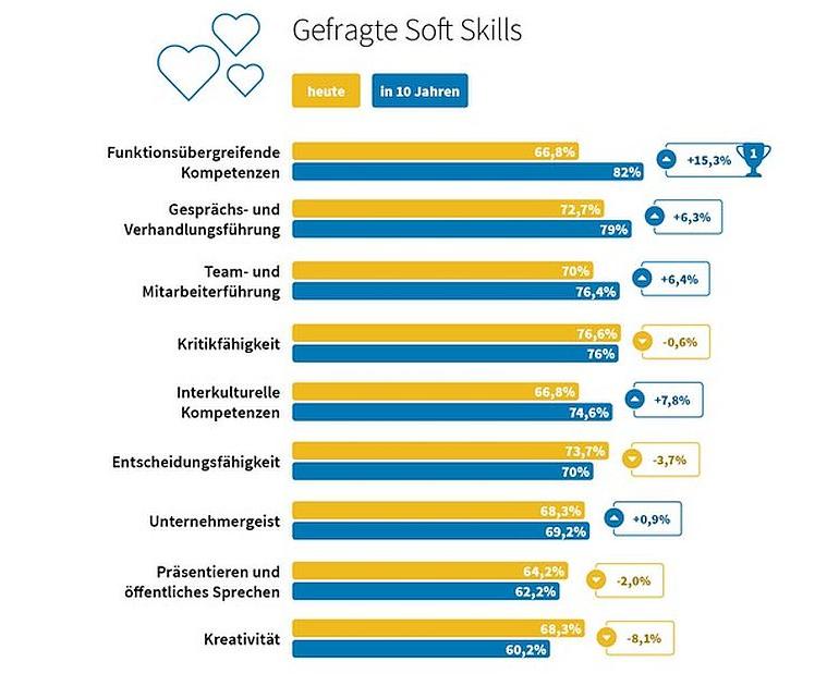 Studie Soft Skills