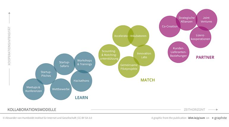 Kollaboration Start-Ups Mittelstand