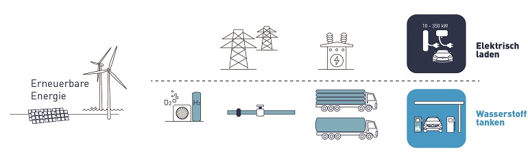 Batterie oder Breennstoffzelle