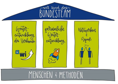 Bundesteam struktur
