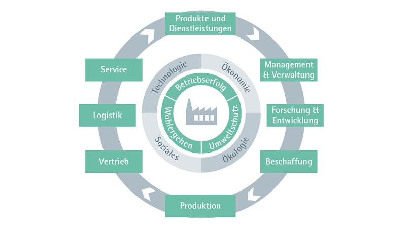 Rechtsverbindlich: Ausweitung der Nachhaltigkeitspflichten